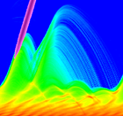 Coherent ultrafast dynamics in plasmas