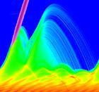 Coherent ultrafast dynamics in plasmas